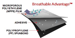 Posiwear Breathable Advantage